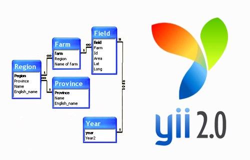 yii2 подключение базы данных и основные операции над ней
