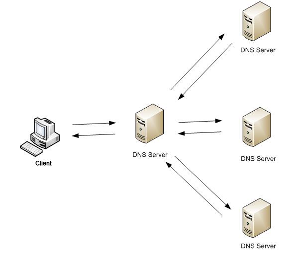 Схема работы DNS сервера