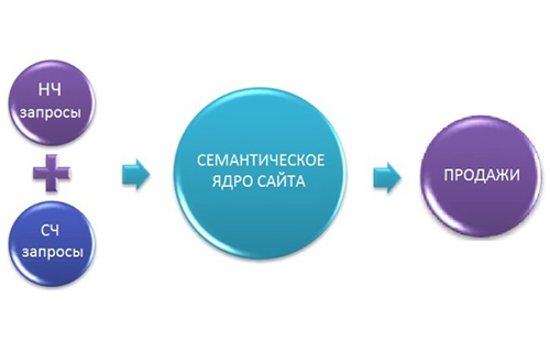 Создание семантического ядра сайта