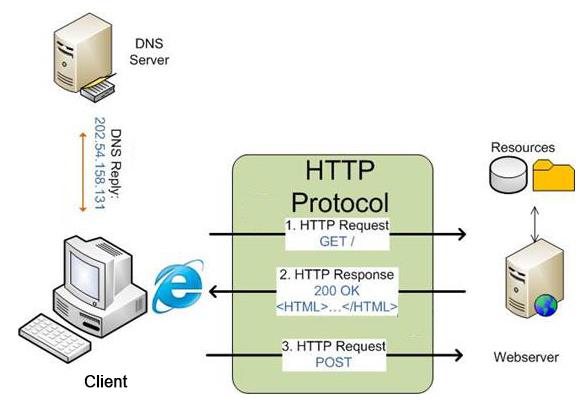 Схема HTTP запроса к серверу