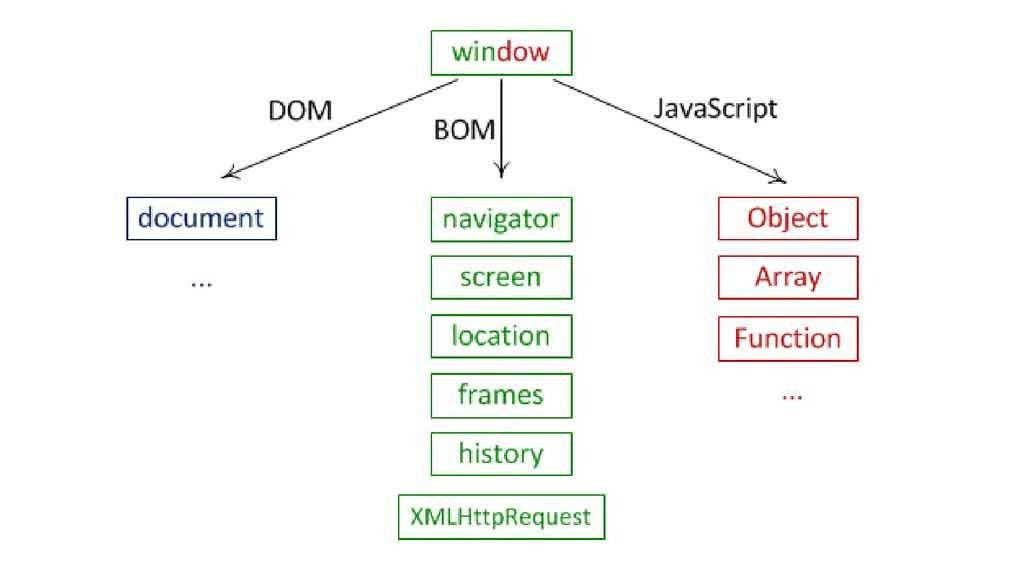 структура объекта window