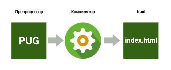 Схема работы препроцессора html pug